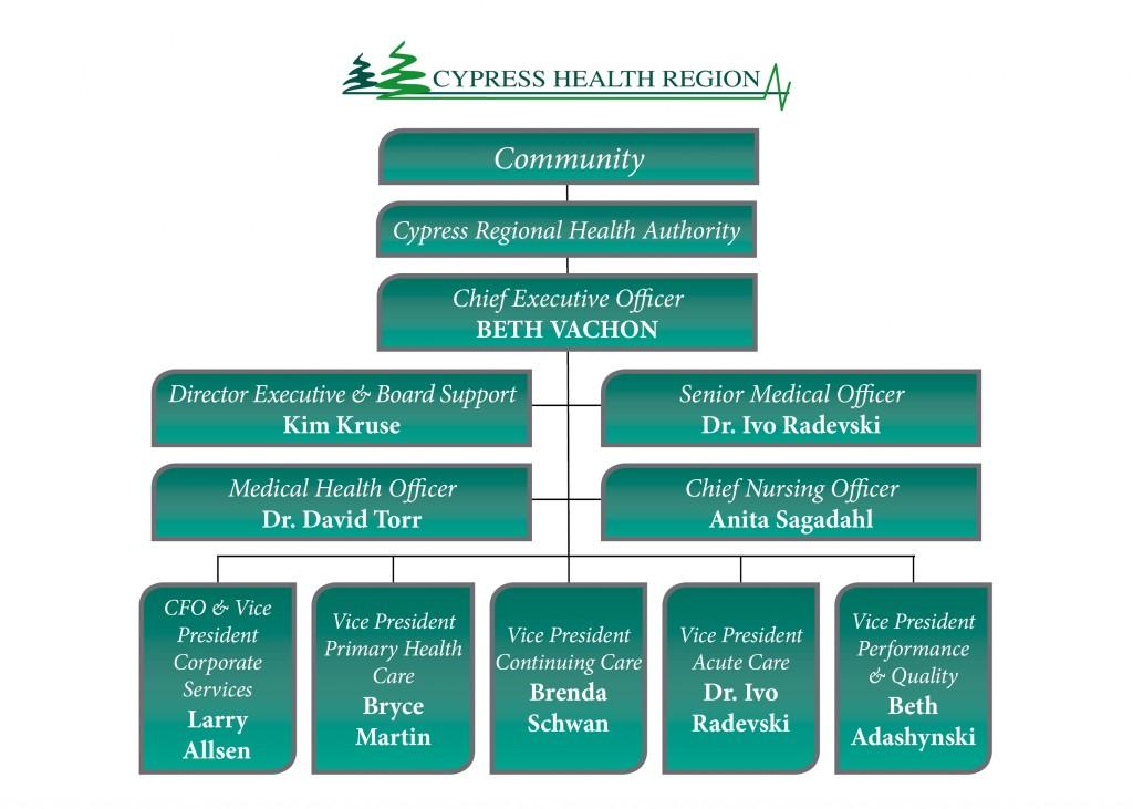 Cypress Health Org Chart March 2016